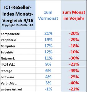 ICT ReSeller Index September 2016 Monatsvergleich