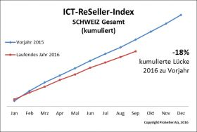 ICT ReSeller Index September 2016 Schweiz kumuliert