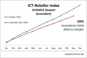 ICT Reseller Index November 2016 / Schweiz kumuliert