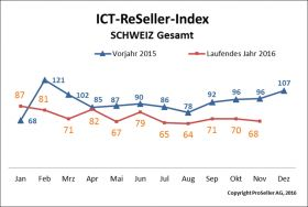 ICT Reseller Index November 2016 / Vorjahr
