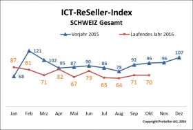 ICT ReSeller Index Oktober 2016 Schweiz Vorjahresvergleich