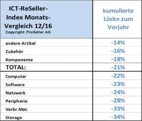 ICT ReSeller Index Dezember 2016 / Monatsvergleich