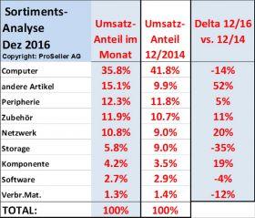 ICT ReSeller Index Dezember 2016 / Sortimentsanalyse