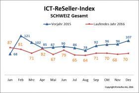 ICT ReSeller Index Dezember 2016 / Vorjahresvergleich