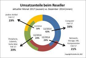 ICT ReSeller Index Februar 2017 / Umsatzanteile Reseller