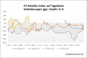 ICT ReSeller Index April 2017 / Änderungen auf Tagesbasis