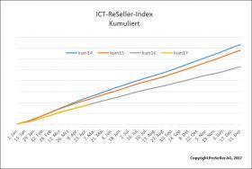 ICT ReSeller Index April 2017 / Jahresvergleich