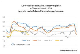 ICT ReSeller Index April 2017 / Vorjahresvergleich