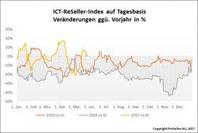 ICT ReSeller Index Mai 2017 / Veränderungen gegenüber Vorjahr auf Tagesbasis