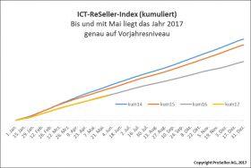 ICT ReSeller Index Mai 2017 / Vorjahresvergleich kumuliert