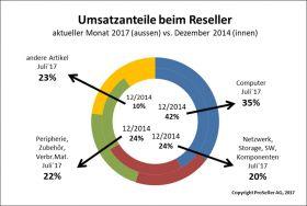 ICT ReSeller Index Juli 2017 / Umsatzanteile