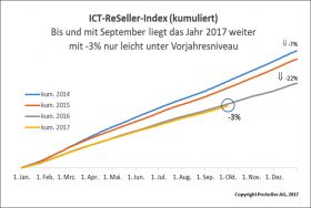 ICT ReSeller Index September 2017 / kumuliert