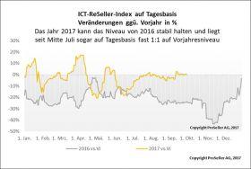 ICT ReSeller Index September 2017 / Tagesbasis im Vergleich zum Vorjahr